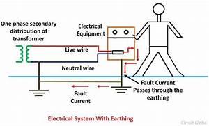 Earthing for Houses – Types & Methods of Earthing - Happho