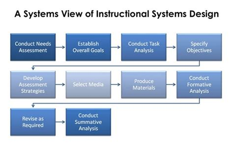 systems approach  instruction erp training concepts