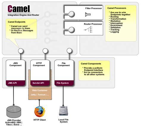 Apache Camel Architecture Diagram, Apache, Free Engine