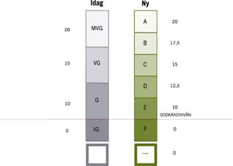 swedish grade system  prevent studies