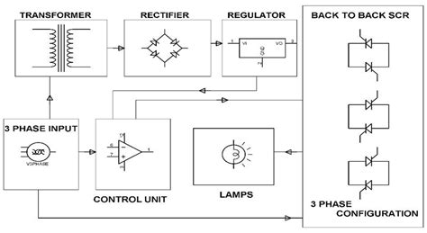 Block Diagram Starter Motor by Circuit Diagram Of Soft Starters For Induction Motors
