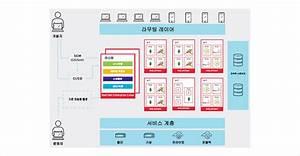 Red Hat OpenShift (PaaS) - 펜타시스템테크놀러지(주)