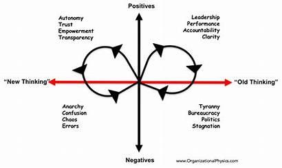 Polarity Management Accountability Thinking Map Paradox Manage