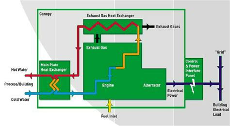 Geothermal Wiring Schematic 3 Phase by Prime Mover Chp Diagram Fuel Cells E G Pemfc Are Also