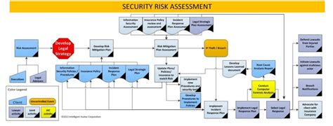 Security Risk Assessment  Intelligent Avatar. Summer Research Programs Michael Wax Attorney. Financial Advisor Near Me Canada Mutual Funds. Ford F150 4x4 Supercrew For Sale. Higher Education Advertising. As9100 Auditor Training Botany Classes Online. Able Medical Transport Short Domains For Sale. Business Loan For Veterans Jeep Dealer In Ri. Quickest College Degree Shaving Cream Shampoo