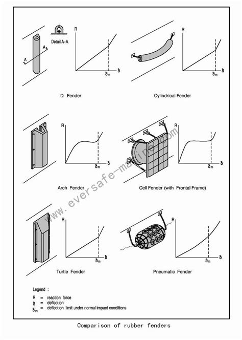 Fendering Systems Design Theory|Eversafe Technology