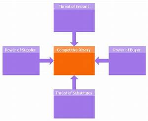 five forces model template five forces model diagram With porter five forces template word