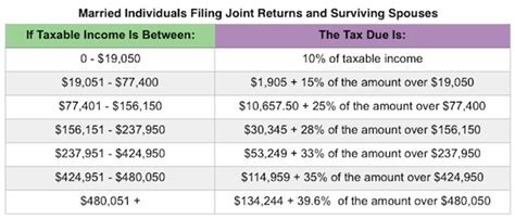 2018 Irs Tax Tables And Deductions