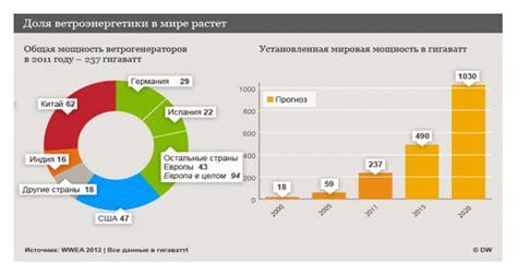 Солнечная энергия в россии проблемы и перспективы развития солнечной энергетики