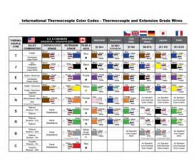 Thermocouple Color Code Chart