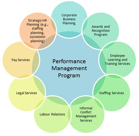 Figure 7 A Performance Management Program's. Investigating Geometry Online. Employee Evaluation System Dentist Howell Mi. Harvard Vanguard Dental Car That Gets 100 Mpg. Cigna Actuarial Internship Colleges To Go To. Basement Moisture Solutions Vitex Tree Care. Merchant Account For Small Business. Broward Vocational Schools Cloud Storage 1tb. In State College Tuition Dallas Injury Lawyers