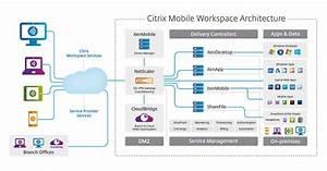 Citrix Renouvelle Son Offre De Virtualisation