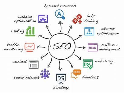 Engine Optimization Seo Organic Diagram Branding