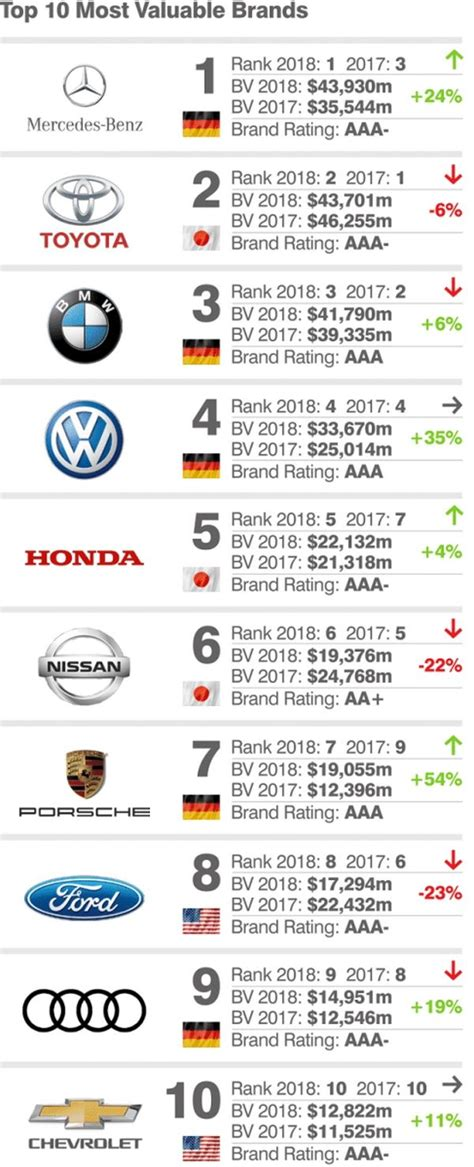 top   worlds  valuable car brands