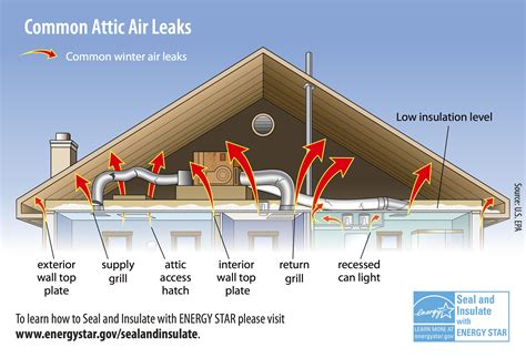 Installing Bathroom Fan Without Attic Access by How To Install Bathroom Exhaust Fan Without Attic Access
