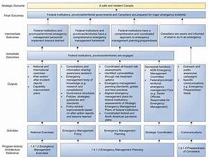substance abuse prevention logic model wiring diagrams With evaluation logic model template