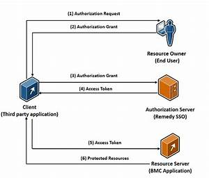 Configuring Oauth 2 0 - Documentation For Bmc Remedy Single Sign-on 9 1