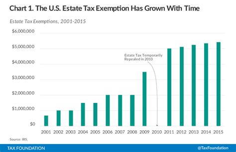 tax estate inheritance exemption taxes rate charts around fund trust want right countries bankers anonymous foundation many years taxfoundation