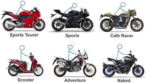 Types Of Motorcycles And Prices