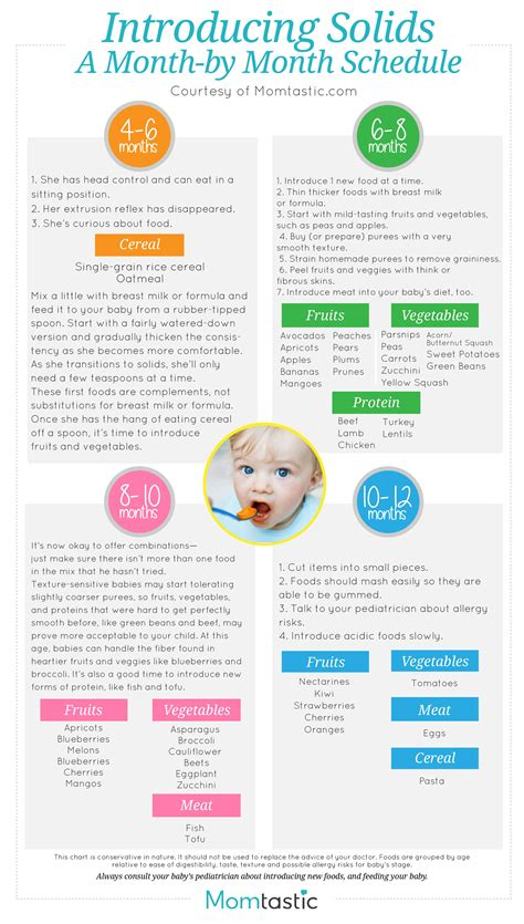 Introducing Solids To Your Baby Solid Food Charts For