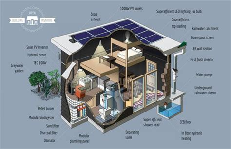 3dersorg  Open Building Institute Is Revolutionizing