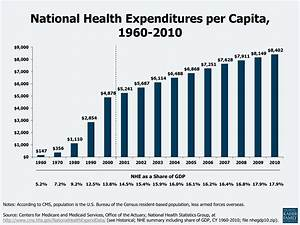 Health Care Costs: A Primer 2012 Report   The Henry J ...