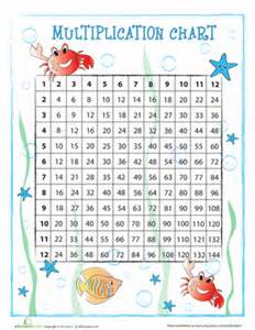 HD wallpapers free printable multiplication facts chart