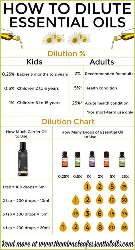 dilute essential oils  miracle  essential oils