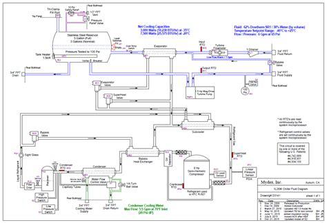 Keeprite Refrigeration Wiring Diagram by Evaporative Coolers Wiring Diagrams Made Cool Wiring Library