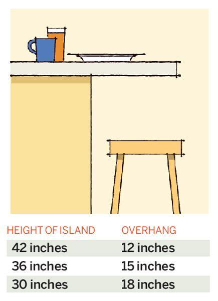 kitchen island dimensions with seating kitchen island bar overhang redflagdeals forums