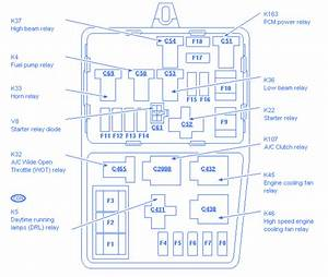 Ford Edge 2011 Junction Relay Fuse Box  Block Circuit Breaker Diagram
