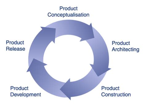 product design and development motown product development