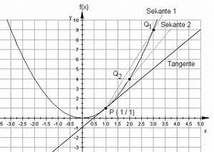 Tangente Berechnen Mit Punkt : mathematische streiflichter ~ Themetempest.com Abrechnung