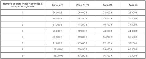 pr 234 t d accession sociale un passeport pour acheter actualit 233 s selogerneuf