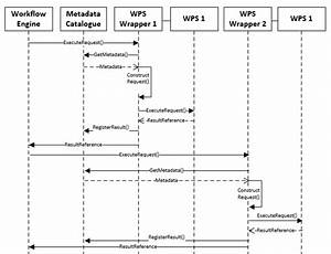Uml Sequence Diagram Of Wps Profile Workflow