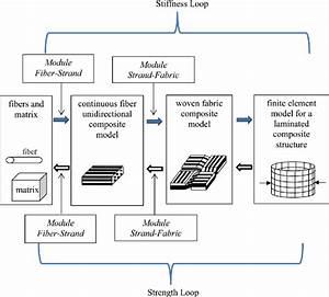 Schematic Of Multiscale Analysis Of Woven Fabric Composite Structure