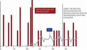 Anzahl Tage Berechnen Zwischen Zwei Daten : pos daten in lieferkette reagieren sie schneller ~ Themetempest.com Abrechnung