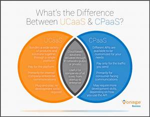 What Is Cpaas  Communications Platforms As A Service