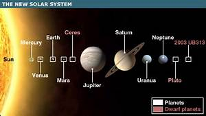 BBC NEWS | Science/Nature | Pluto loses status as a planet
