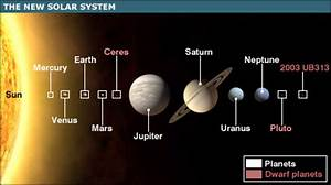 13 planets the latest view of the solar system