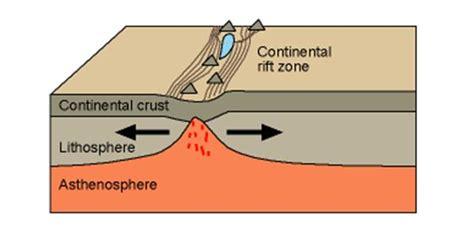 Rift Diagram by Taken From Nick Strobel S Web Site