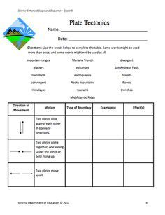 Plate tectonics unified all these descriptions and said that you should be able to describe all geologic features as though driven by the relative motion of these tectonic plates. Tectonic Plate Boundaries - Summary Chart with Answer Key ...