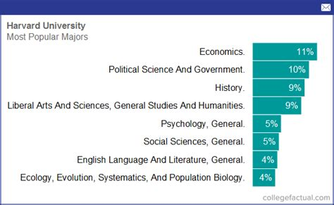 Degree And Majors Offered By Harvard University, Plus