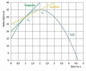 Geschwindigkeit Berechnen Mathe : weg geschwindigkeit beschleunigung ruck strommer johannes ~ Themetempest.com Abrechnung
