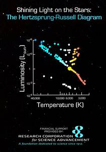 Shining Light On The Stars  The Hertzsprung