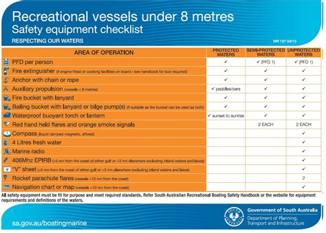 Boat Safety Jackets by Sa Gov Au Carrying Suitable Safety Equipment