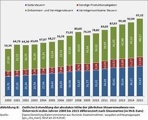 Euro 6 Steuer Berechnen : weblog rankings zu den einnahmen der 28 eu staaten aus steuern ~ Themetempest.com Abrechnung