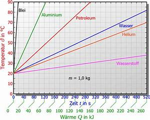 Spezifische Wärmekapazität Berechnen : spezifische w rmekapazit t ausgew hlter stoffe maschinenbau physik ~ Themetempest.com Abrechnung