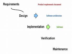 Automated Testing, Organizational Learning, and Thermostats