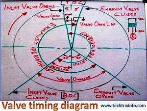 The Valve Timing Diagram Explains The Operation Of The Valves In An Engine  This Is A Very